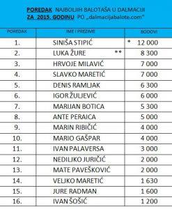 ranking-2015